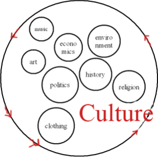 A cultural anthropologist would search for how the