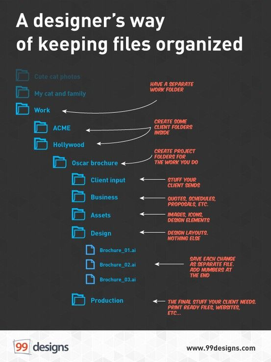 A Designer S Way To Keep Files Organized Learning Graphic Design Graphic Design Tips Design Files