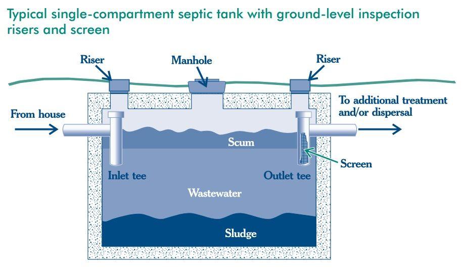Septic Tank Ownership Tips for SepticSmart Week | Septic tank ...