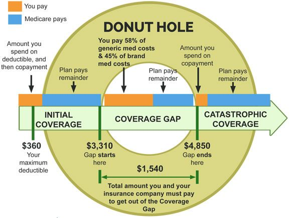 Understanding Medicare Part D Considerable Health Insurance