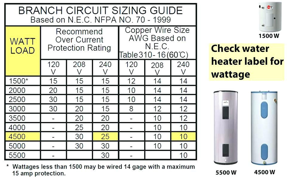 Pin By John Logiudice On Electrical Electricity Home Electrical Wiring Clothes Dryer