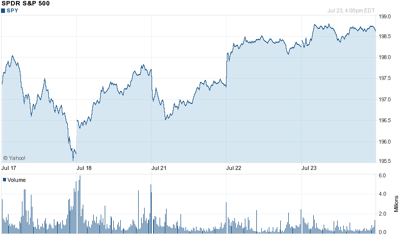 Spy Stock Quote Interesting Chart Forspdr S&p 500 Spy  Favorite Places & Spaces  Pinterest