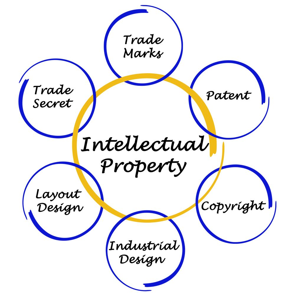 Image result for intangible assets Intangible asset
