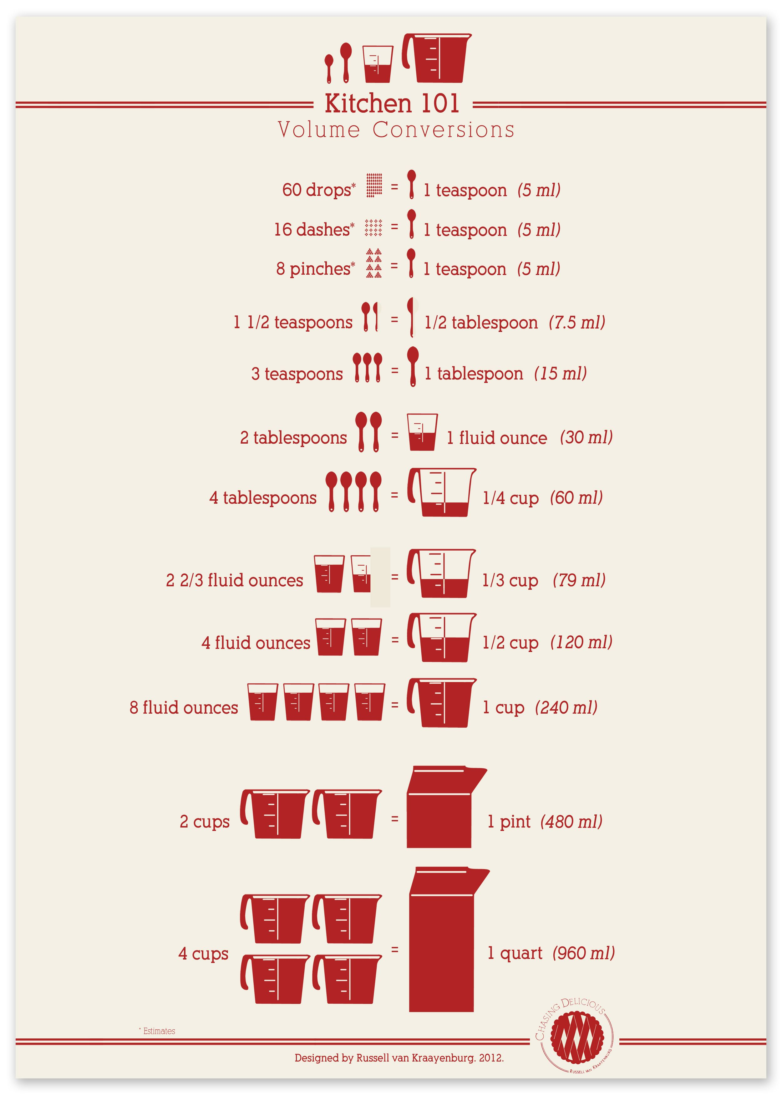 I would like this framed in my kitchen house home pinterest kitchen measurement conversion charts all sorts of other cooking baking kitchen tips tricks main page chasingdelicious nvjuhfo Choice Image