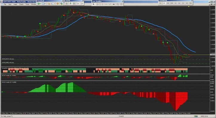 Chaos System For Binary Forextrading Forex Trading Pinterest