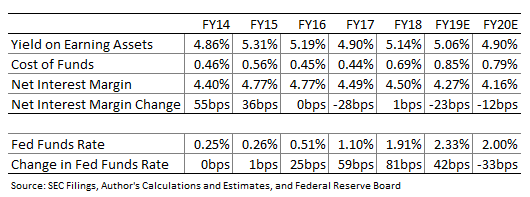 Pacific Premier Bancorp Cheap With Decent Dividend Yield