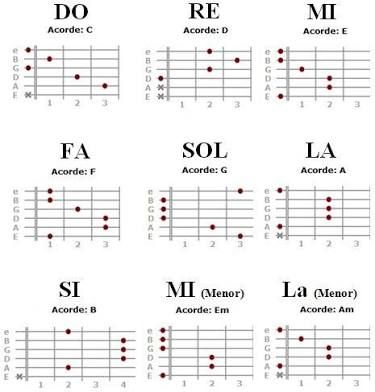 acordes de guitarra en ingles y espanol ile ilgili görsel