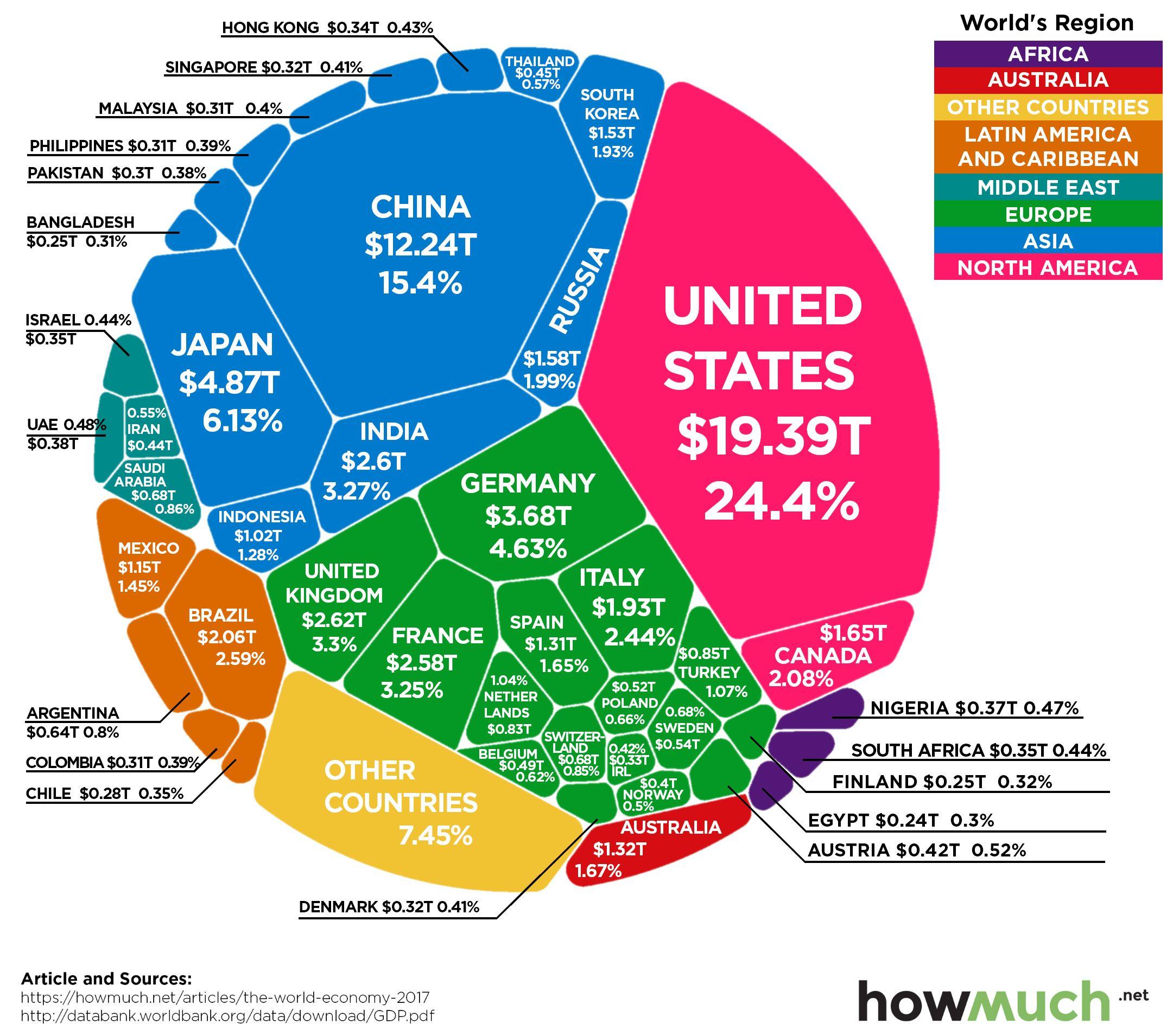Pin By David Alonso Vargas On Charts Economy Economic Model Global Economy