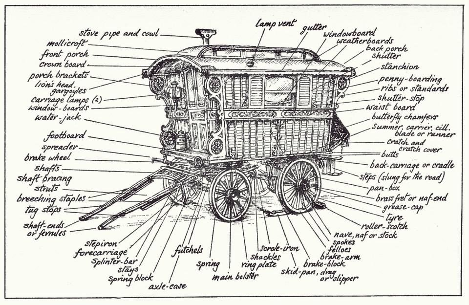 Pin on Gypsy Caravan Wagons