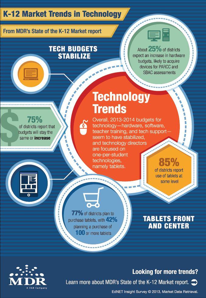 K12 Market Trends In Educational Technology Infographic Educational Technology Infographic Educational Technology Marketing Trends