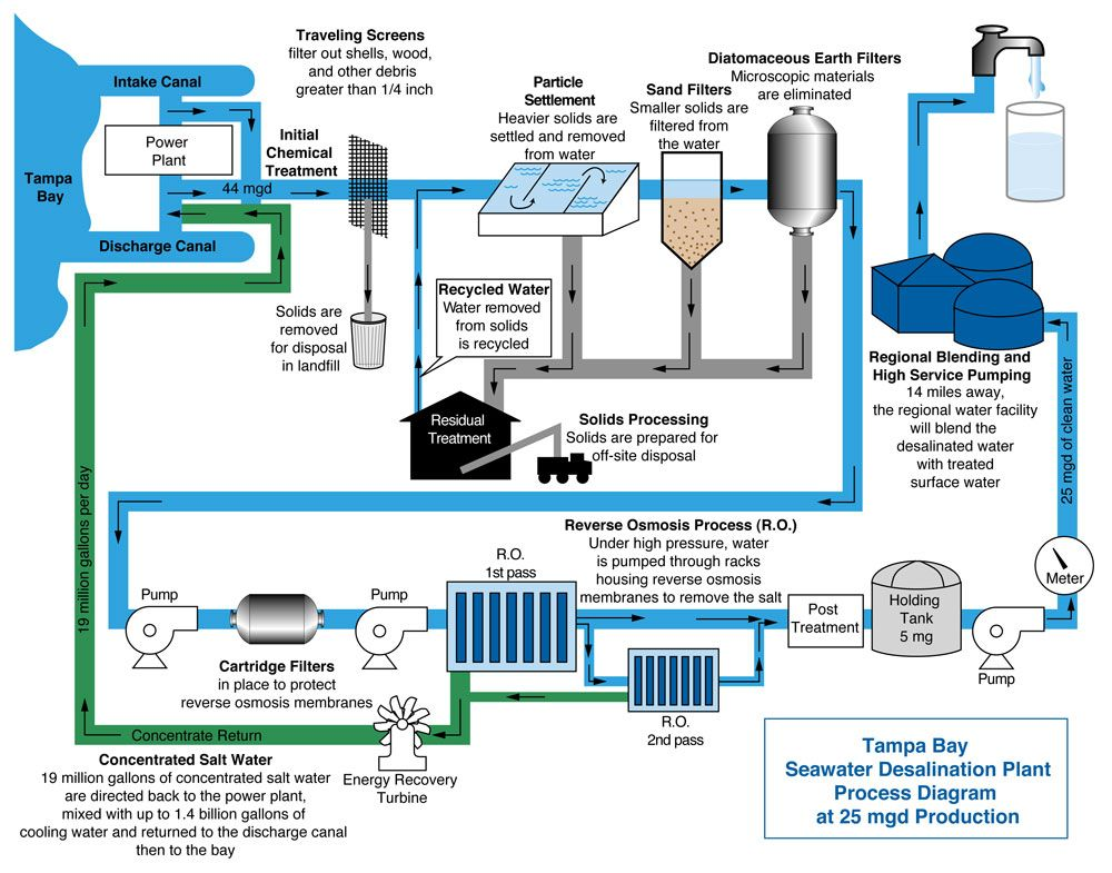 Rain water filtration and purification system chart. (With