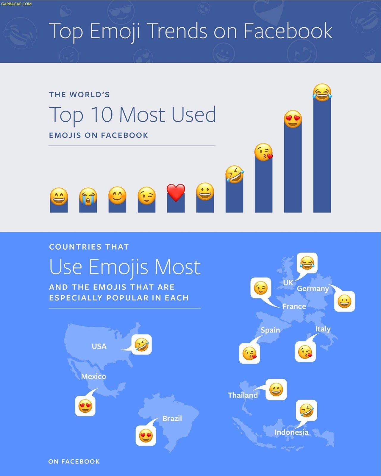 Top 10 Most Used Emoji On Facebook Emoji Infographic Emoji World Emoji Day