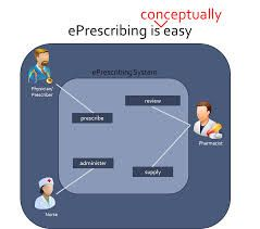 In Creating An Innovative Solution For Electronic Prescribing We
