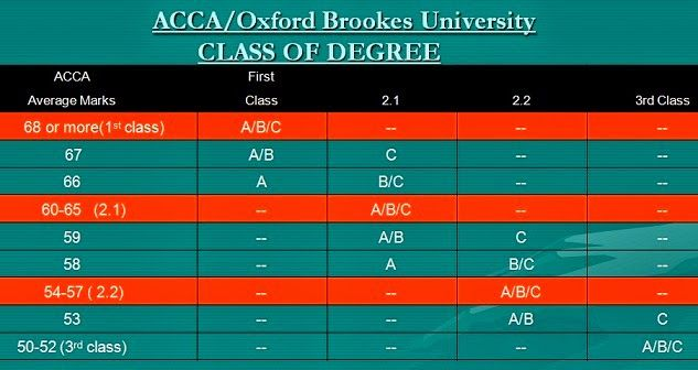 What do I need to do to be awarded the BSc degree? Why am I not - 2 1 degree