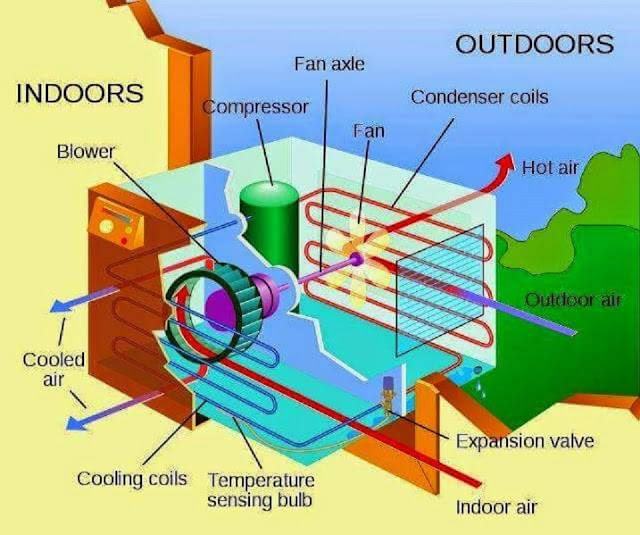 Mechanical Engineering Air conditioner working!! Air