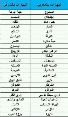 البهارات او التوابل من الدارجة المغربية الى اللهجة الشرقية Arabic Language Natural Skin Care Diy Learning Arabic