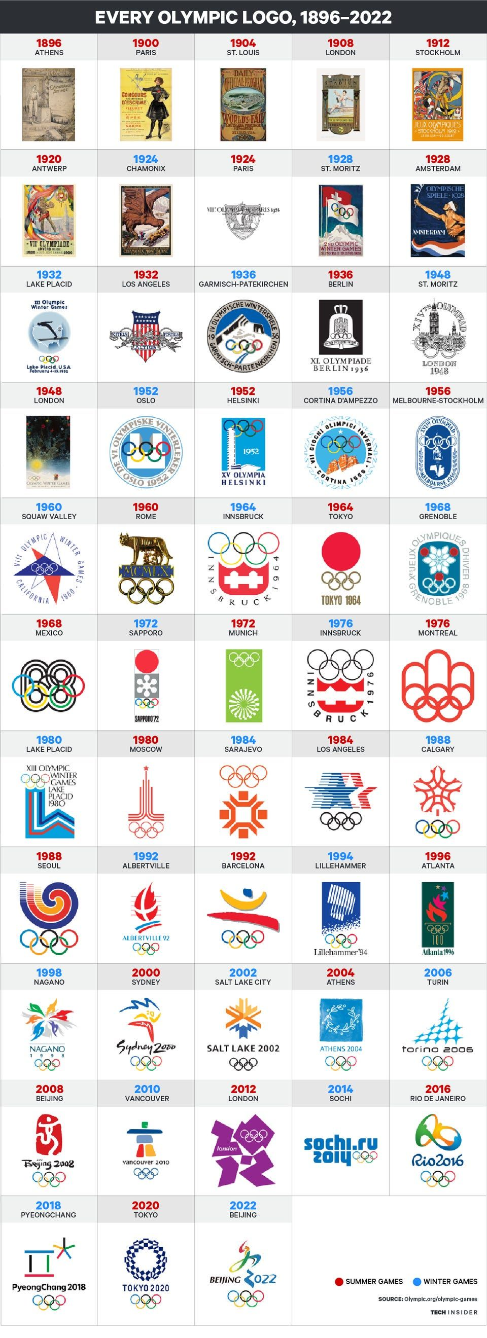 Photo of What every Olympic logo looks like – Business Insider