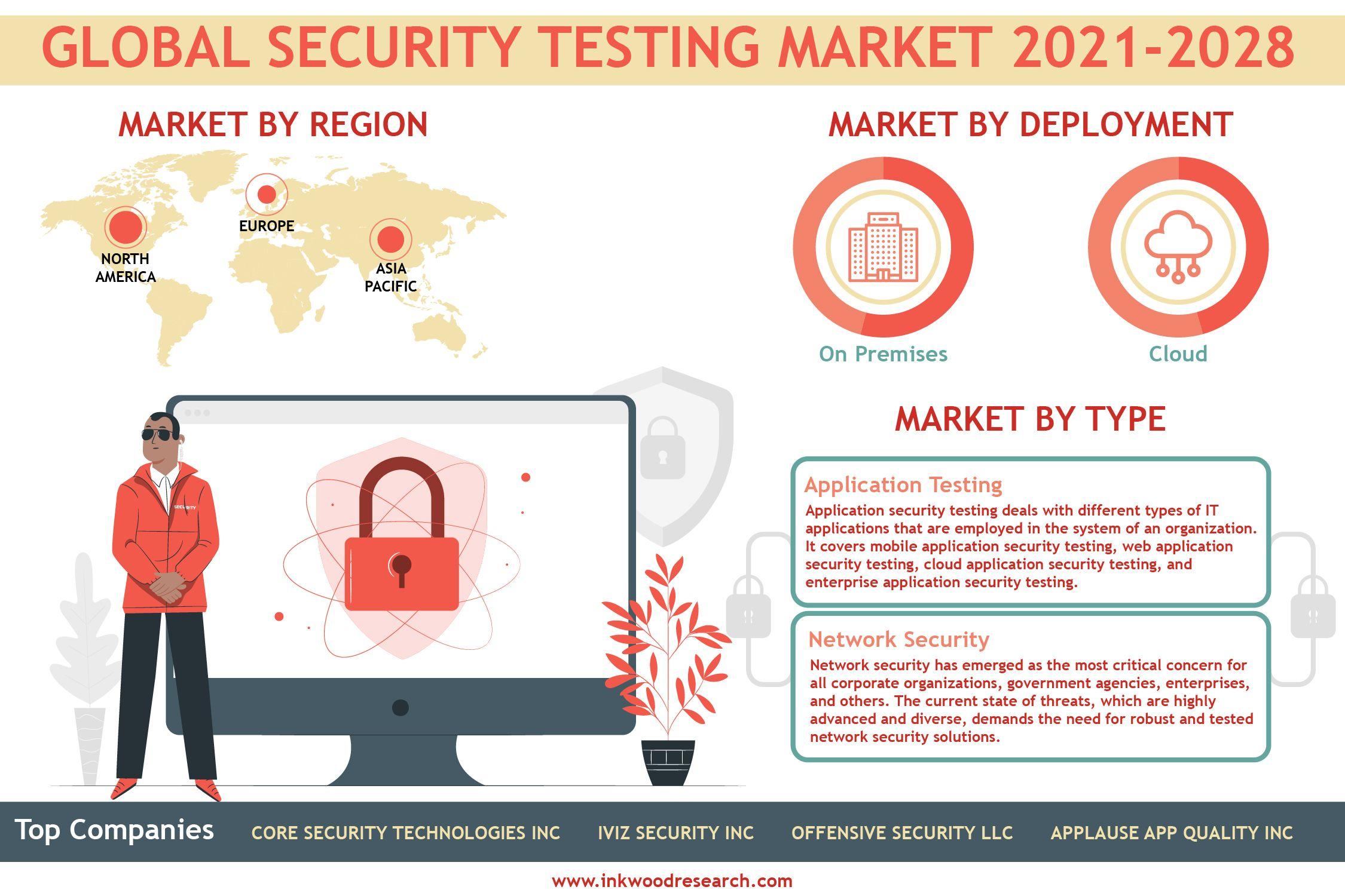 Growing Network Attacks To Propel The Global Security Testing Market Europe Technology Uk Us In 2020 Enterprise Application Marketing Trends Security Technology