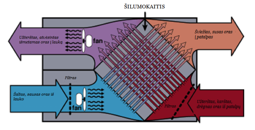 silumokaitisrekuperatorius Air exchange system, Outside