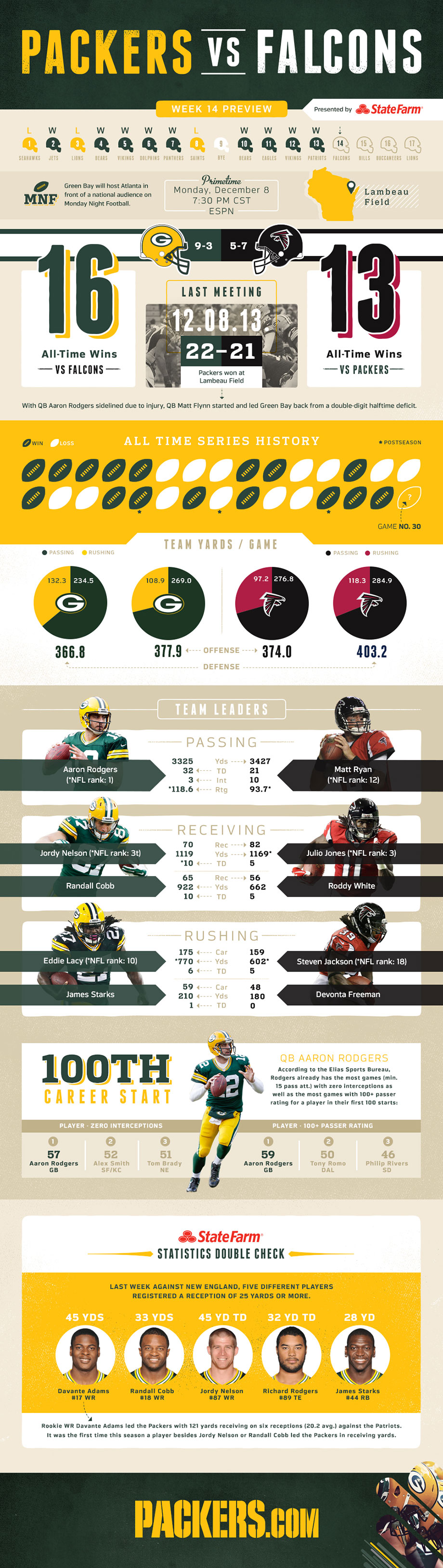 Infographic Packers Vs Falcons Game Preview Falcons Game Packers Falcons