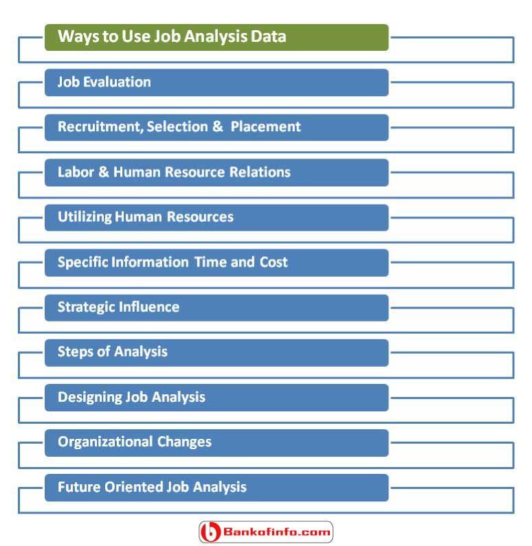 10 Ways To Use Job Analysis Data Job Analysis Analysis Job