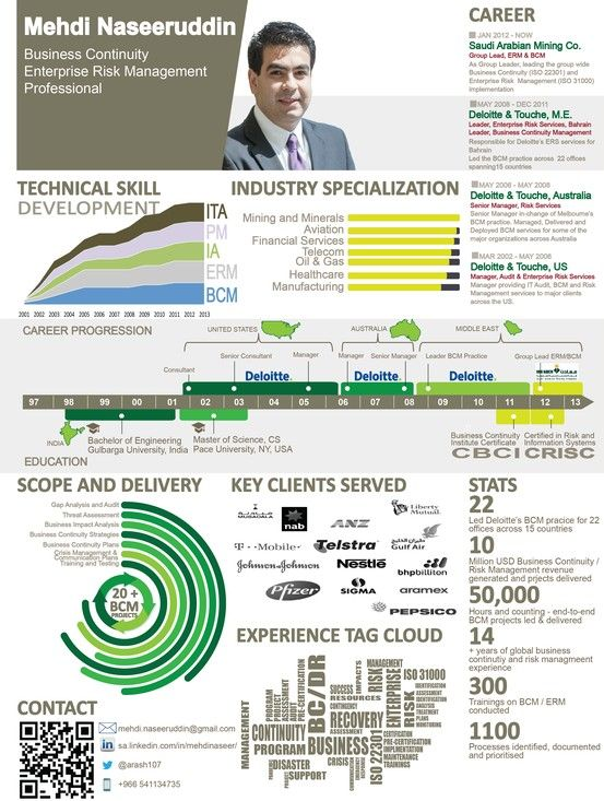Business Continuity Enterprise Risk Management Infographic resume ...