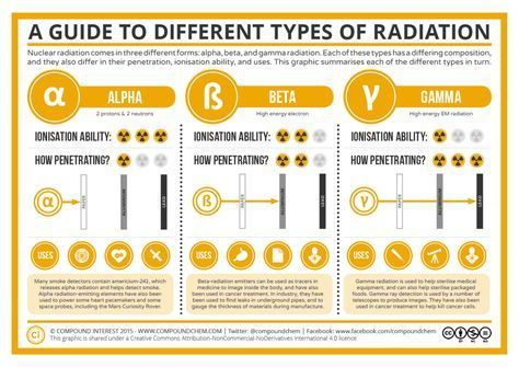 Know Your Alpha Radiation From Your Beta Radiation Here S A Guide To Different Types Of Radiation And A Look Physical Chemistry Teaching Chemistry Chemistry