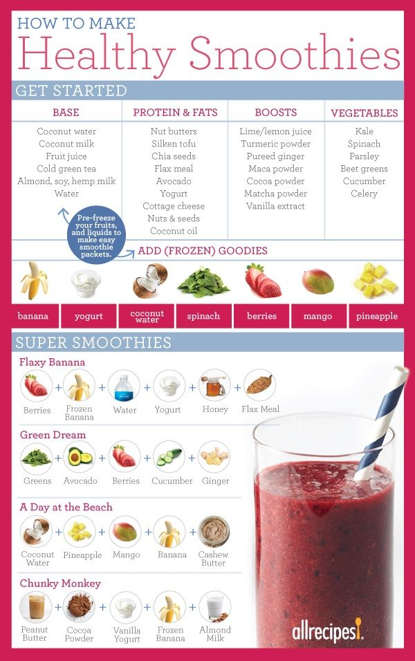 How To Make Healthy Smoothies Making A Smoothie Is A Great Opportunity To Pack Fruits Vegetables Protein And Healthy Smoothies Smoothie Recipes Smoothies