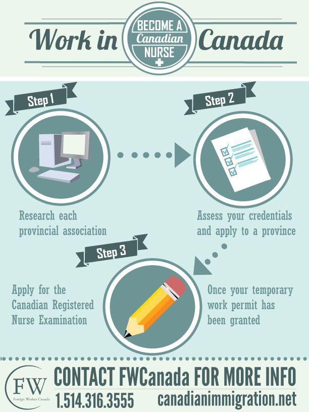 Nova Scotia How To Apply Work Experience Registered Nurse