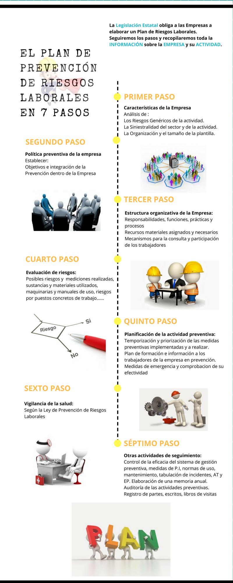 Infografía sobre el Plan de prevención en siete pasos | PREVENCIÓN ...