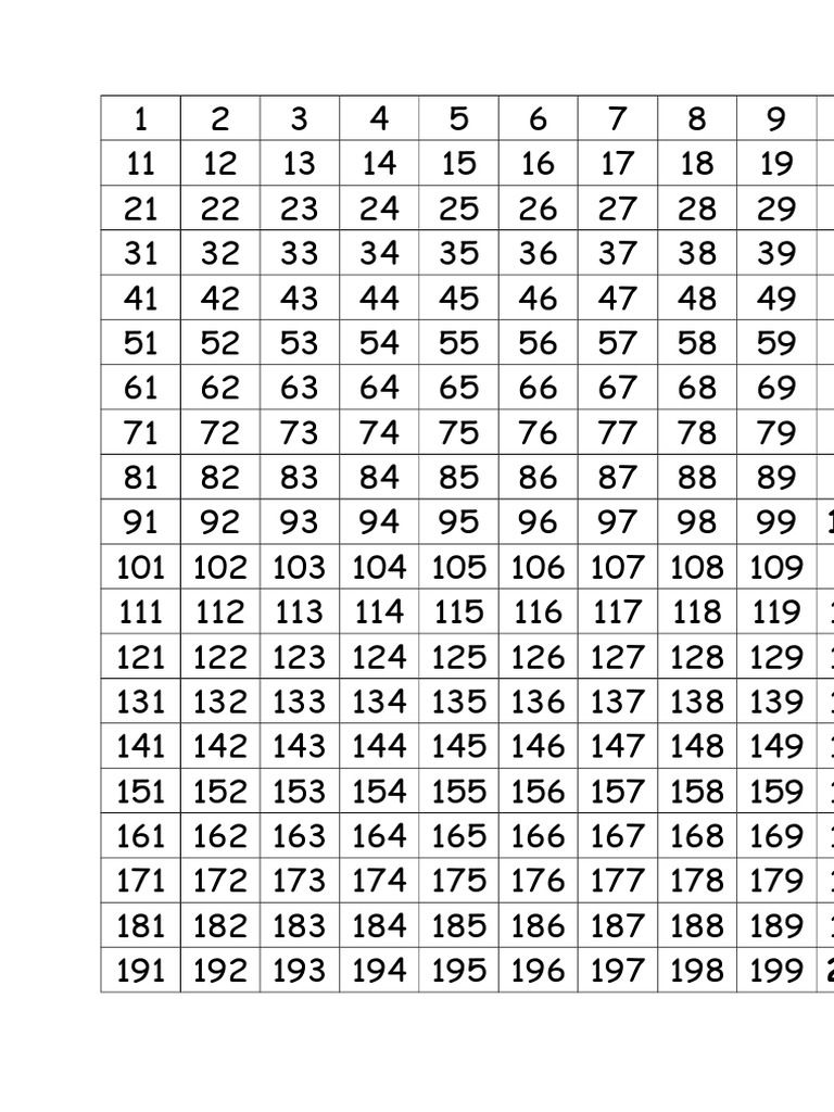 I M Reading Number Grid To 1000 On Scribd Printable Numbers Number Chart Number Grid Number chart worksheets sight