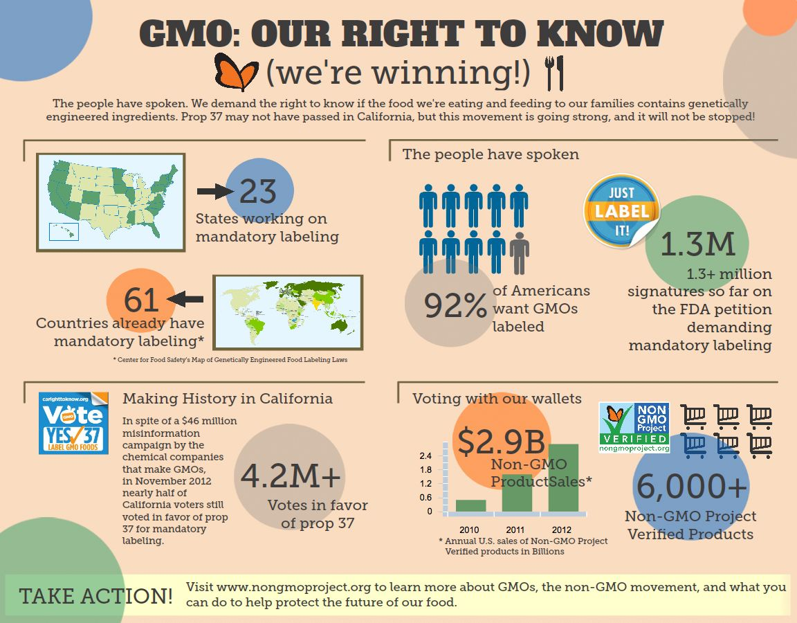 Non Gmo Right To Know We Are Winning Http Www Nongmoproject Org