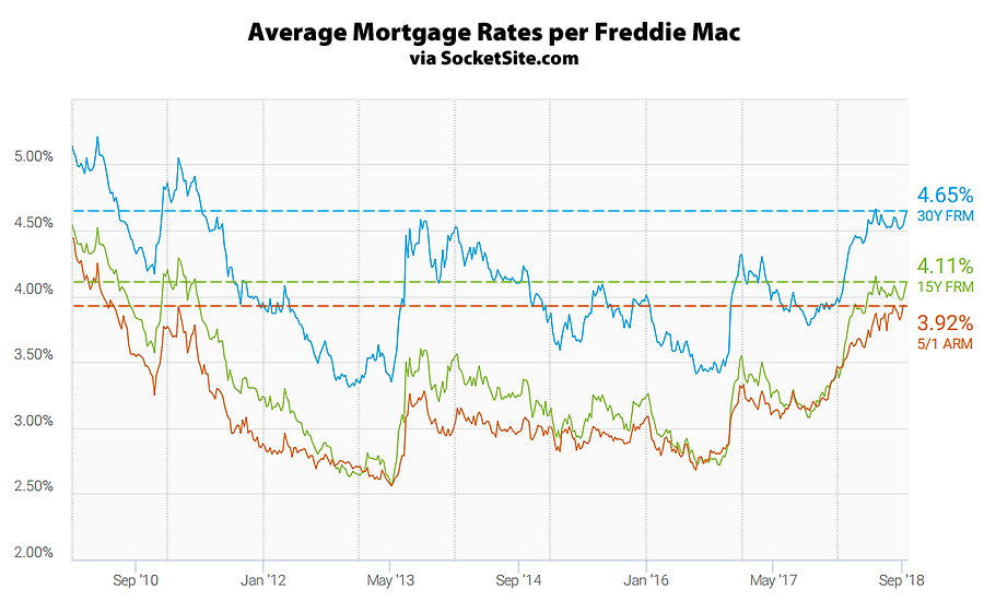 Socketsite Benchmark Mortgage Rate Effectively Hits A Seven Year High Mortgage Rates Mortgage Payoff Mortgage