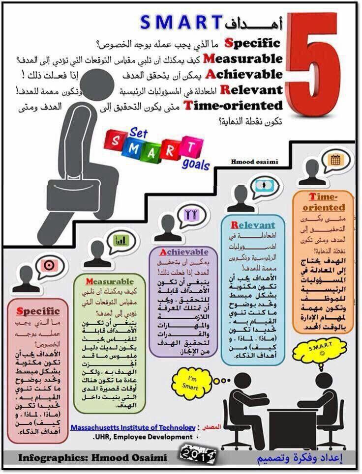 Pin By Khaled1000 On إدارة أعمال Human Development Business Notes Writing A Book