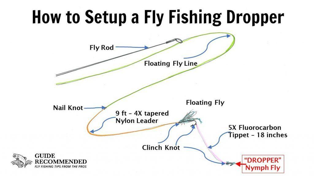 Setup Fly Fishing Dropper Fly fishing, Fly fishing tips