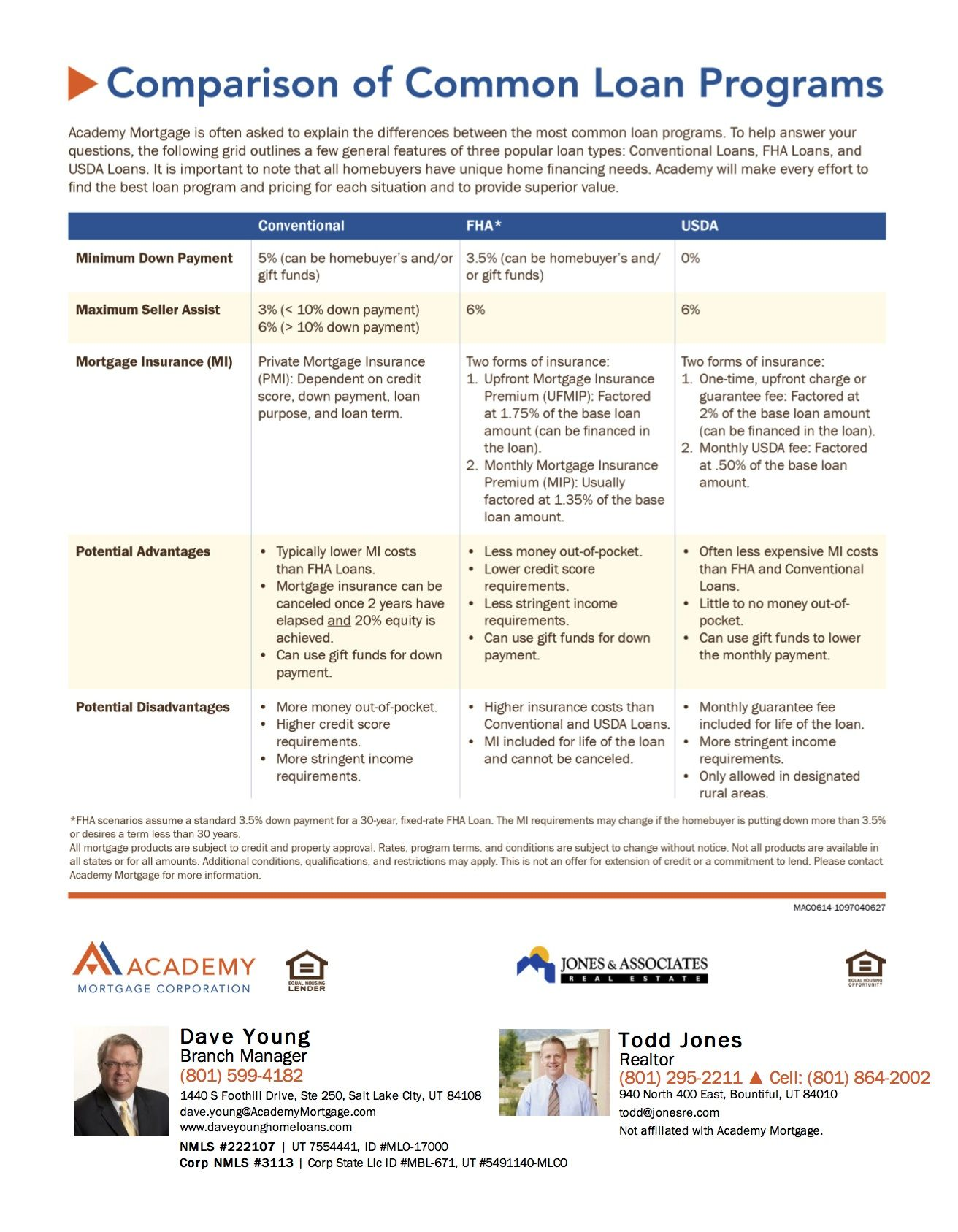 A Simple Grid Outlining A Few General Features Of Three Popular Loan Types Conventional Loans Fha Loans And Usda Refinance Mortgage Va Loan Refinance Loans