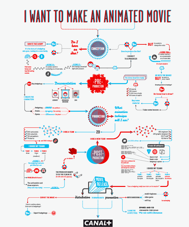 """""""The Movie Flowcharts"""" By Gregory Ferembach"""