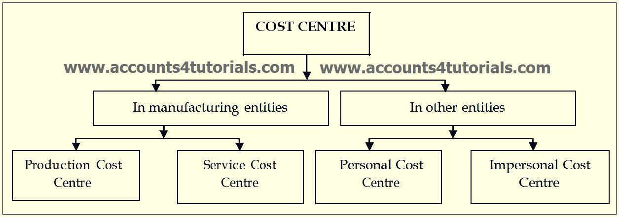 Difference Between Audit Procedure  Audit Technique  Ca Icwa