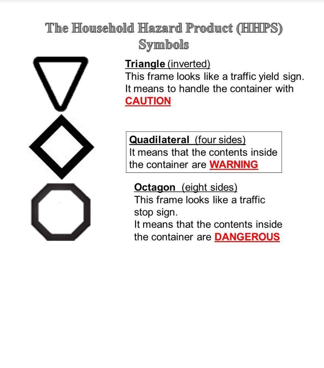 Blank Hhps Symbols Meaning Wednesday February 7 2018 Safety