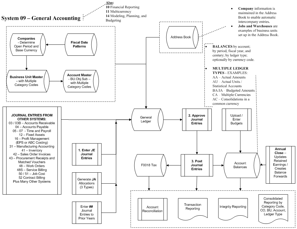 Flowchart of JD Edwards General Accounting (G/L) Module | < /ERP ...
