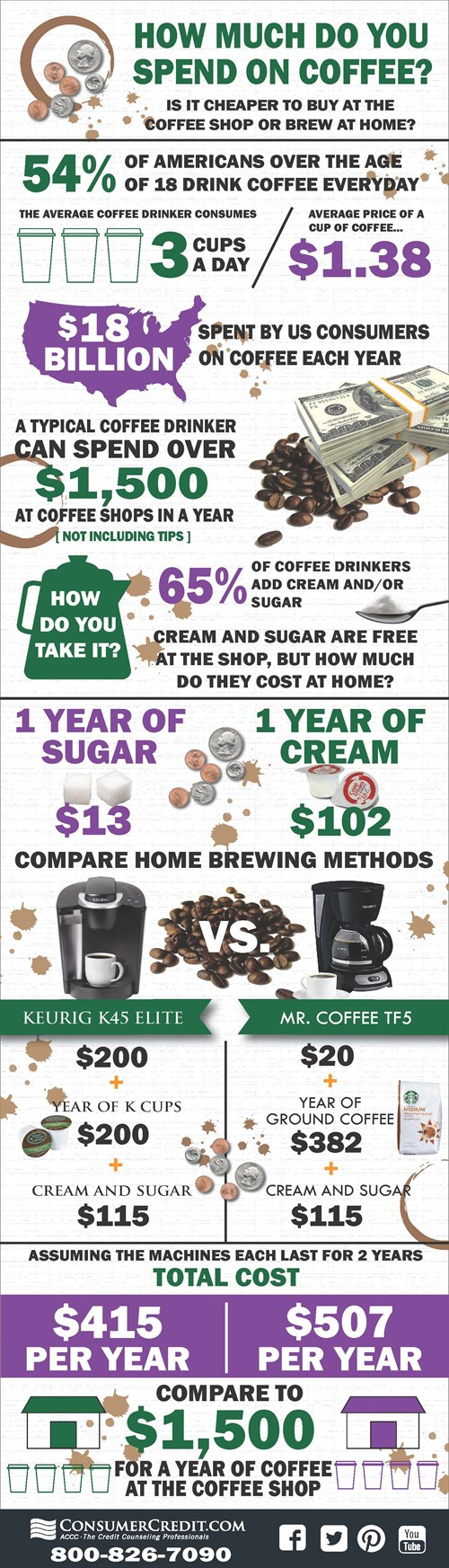 Compare The Cost Of Buying A Coffee At A Coffee Shop Vs Brewing