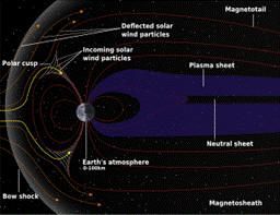 Schematic Of Earth S Magnetosphere The Solar Wind Flows From Left To Right Earth 3d Solar System Earth S Magnetic Field