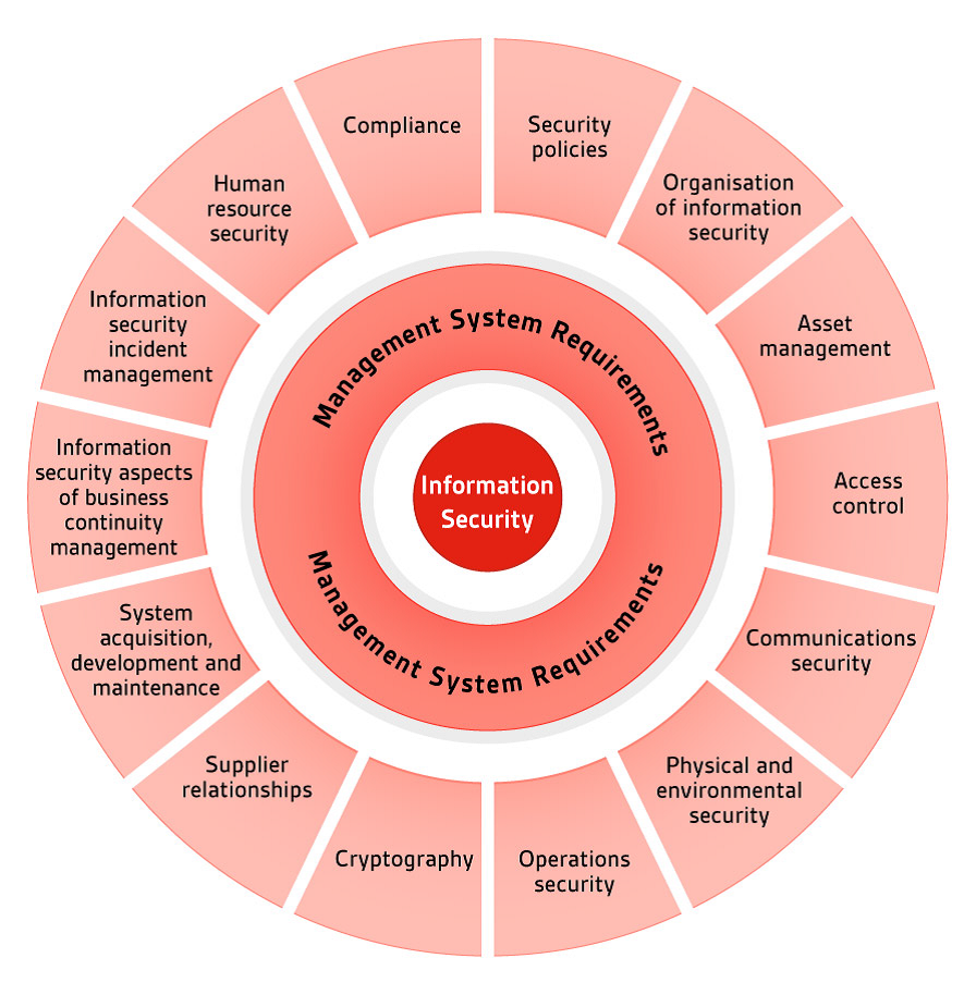 What is ISO 27001?