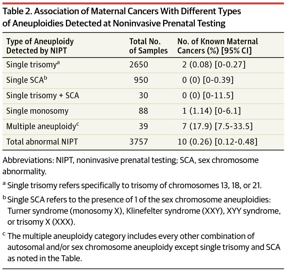 Treatment Naive Cancer