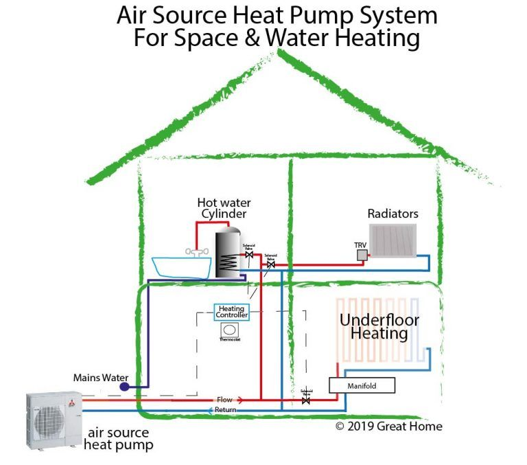 Air Source Heat Pumps An Alternative To Gas Boilers Great Home Central Heating System Central Heating Heating Systems