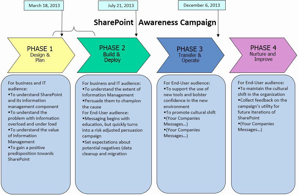 Internal Communication Plan Template in 2020