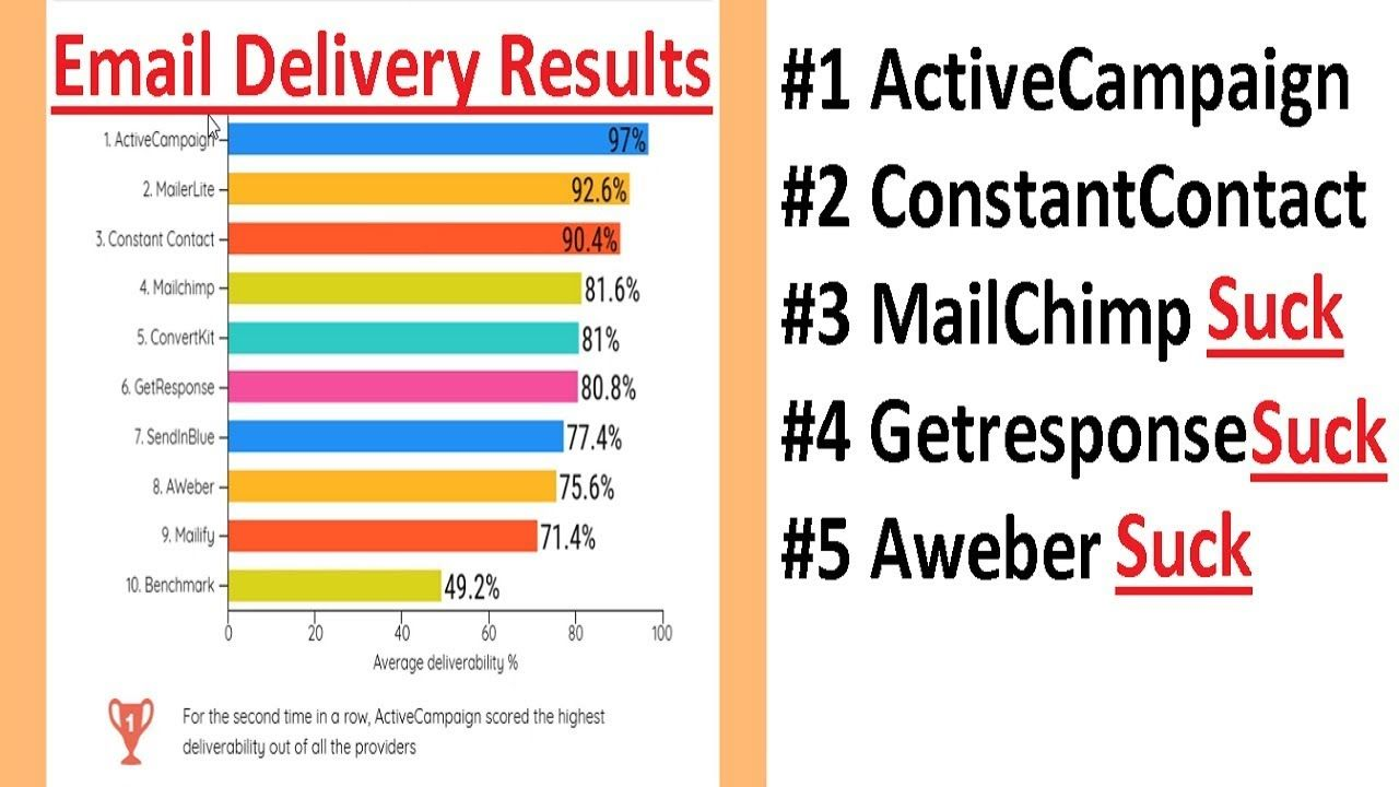 Unknown Facts About Activecampaign Vs Mailchimp