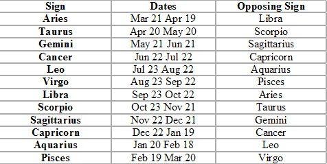 Taurus horoscope dates in Australia