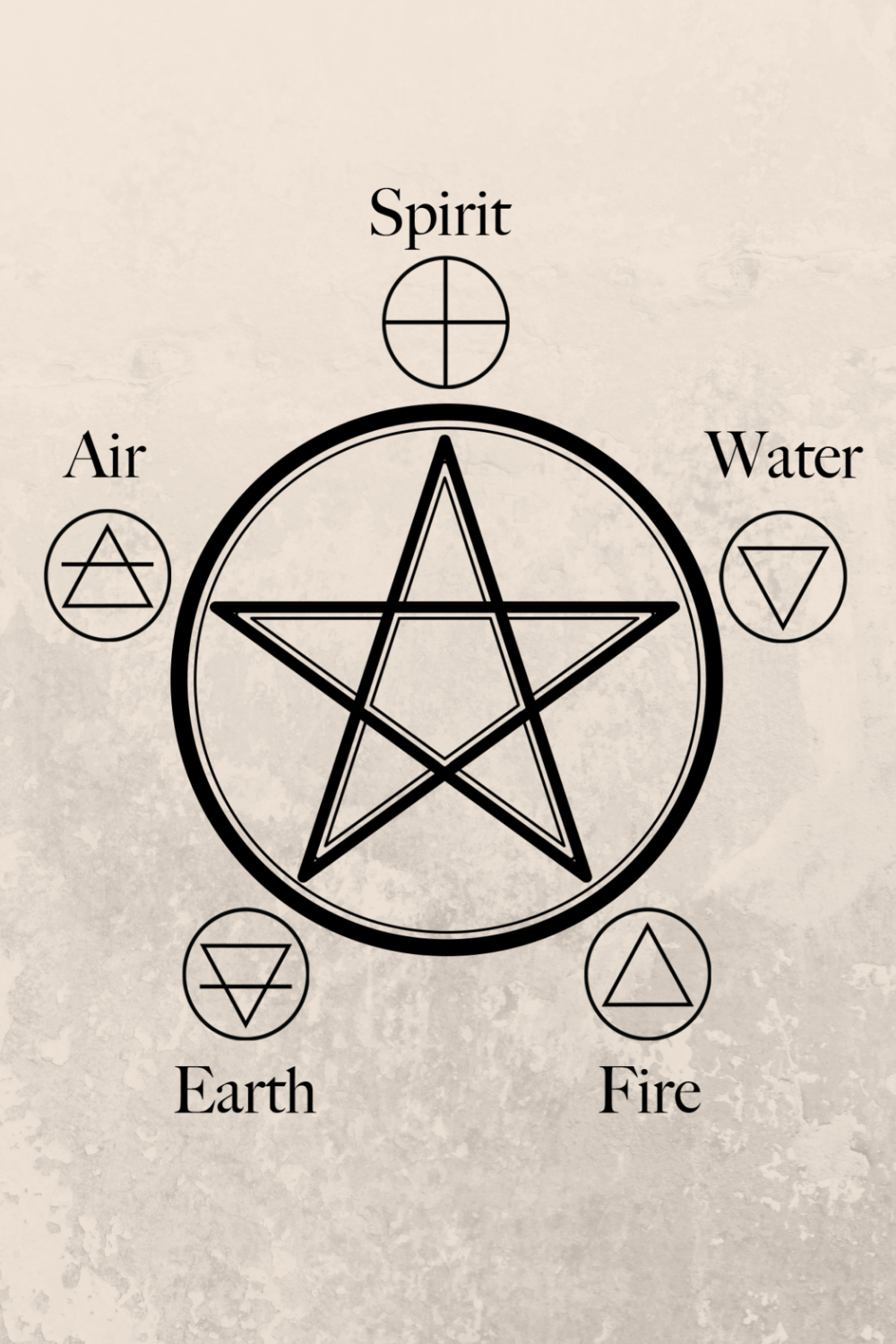Witchcraft101: The Elemental Symbols - Earth Elements