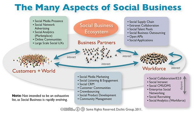 Laying Out The Social Business Ecosystem By Dion Hinchcliffe Via
